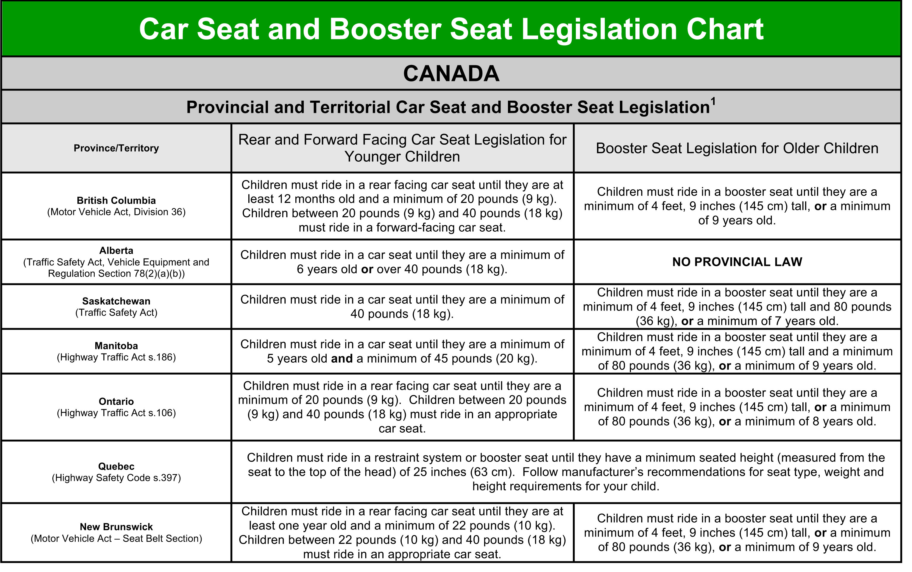 Car seats and kids zarowny ford lincoln blog as you can see the onus is on parents to follow the manufacturers information here is an chart of what some other provinces require nvjuhfo Choice Image